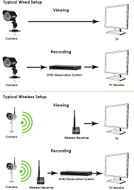 digital wireless cameras frequently asked questions lorex Lorex Sg7013sx wired vs wireles setup diagram