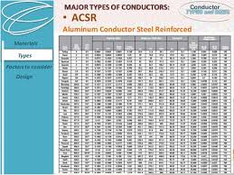 Acsr Cable Chart Conductor Types And Sizes