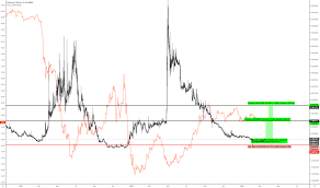 Xpmbtc Charts And Quotes Tradingview