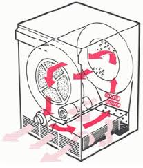 Image result for Condensation Dryer