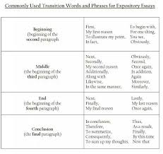 best conclusion transition words ideas  good transition words for essays transition words phrases