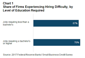 Hiring Difficulties Across Industries And Location Federal