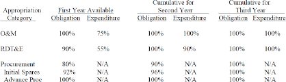 Osd Obligation And Expenditure Goals Chart Table 1 From An Approximate Dynamic Programming Approach To