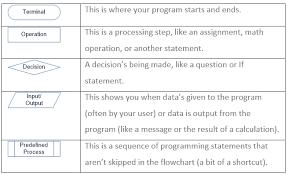 Flowcharts User Ed The Blog Of Ed Price Customer