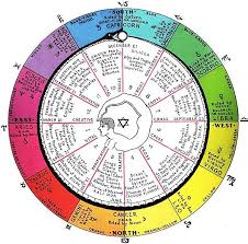 Health Astrology Chart Astro Chemical Physiological Chart For Cell Salts Health