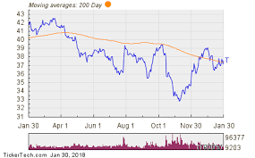 AtT Stock Quote ATT Named Top Dividend Stock With Insider Buying and 100100% Yield 54