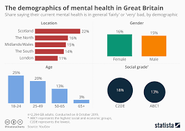 Chart The Demographics Of Mental Health In Great Britain