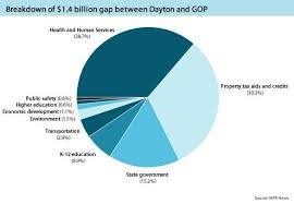 Minnesota State Budget Pie Chart Whats The Budget Fight About 1 4 Billion And Much More
