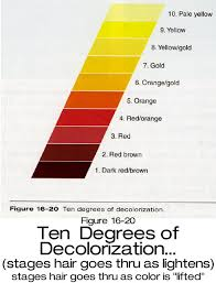 Goldwell Underlying Pigment Chart Killerstrands Hair Clinic