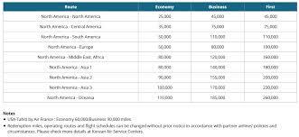 Korean Air Skypass North America Award Chart Rapid Travel Chai