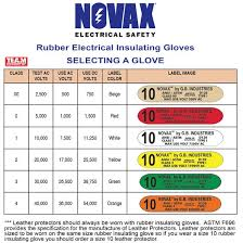Astm Glove Chart Astm Glove Labeling Chart Related Keywords Suggestions