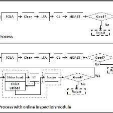 The Operation Flowchart Of Hard Disk Drive Manufacturing