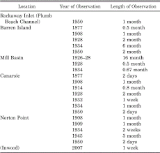 Increased Tidal Ranges Coinciding With Jamaica Bay