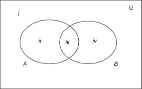 Venn Diagram Examples 3 Sets Discrete Mathematics Set Theory Wikibooks Open Books For An Open