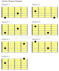 Guitar Octave Chords Chart How To Play Octaves On Guitar 30 Exercises And Theory