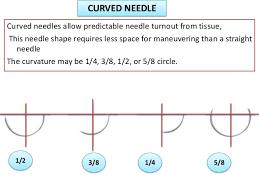 Surgical Needle Chart Surgical Needles Basics