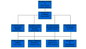 Ikea Store Management Structure Homework Example