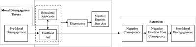 A Multi-Functional View of Moral Disengagement ... - Frontiers
