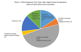 High School Graduation Year Chart So What Exactly Happens After High School 33n