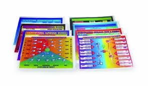 Metamorphic Rock Chart Amazon Com American Educational Metamorphic Rock Chart