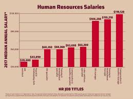 Department Of Labor Salary Chart A Closer Look At 9 Human Resources Salaries Rasmussen College