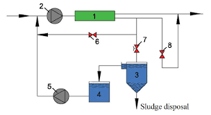 Ro Water Process Flow Chart Flow Diagram Of Ro Process To Treat Surface Water For