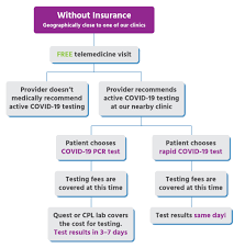 If there are staff without medical insurance, is there any payment mechanism for the test? Virtual Care For Families Covid 19 Testing Locations