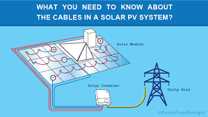 Telephone Cable Gauge Chart What You Need To Know About The Cables In A Solar Pv System
