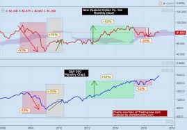 Currency Carry Trade Unwind Barometer Of S P 500 Correction