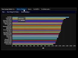 Wow Dps Charts Legion Wow Legion Highest Dps Classes In Tomb Of Sargeras 7 2 5