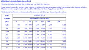 Steam Leak Cost Chart Steam System Maintenance Avoid Losses And Injuries