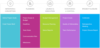 Project Management Phases And Deliverables 5 Crucial Teamgantt Blog
