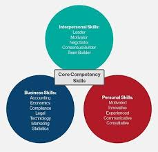 Competencies Meaning What Is Core Competency Core Competencies Definition From