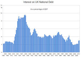 File Uk National Debt Interest Png Wikimedia Commons