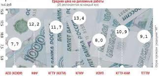 Казанские студенты тратят на покупку дипломных работ млн рублей  Суть в том что лабораторные коллоквиумы курсовые темы дипломных работ на этом факультете в силу специфики практически не меняются