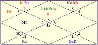 Creativity Rules The Roost In Gauri Khans Horoscope