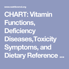 Chart Vitamin Functions Deficiency Diseases Toxicity