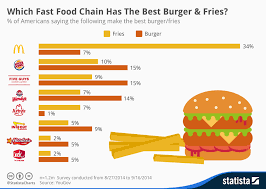 Chart Which Fast Food Chain Has The Best Burger Fries