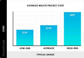 Mulch Calculator Chart 2019 Mulch Prices Cost Per Yard Bulk Delivery Installation