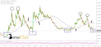 Ltc Btc Chart Litecoin Ltc Is It Time To Go High Again Borseclub
