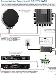 guide for using directv swm technology winegard mobile less than 40 ft between antenna swm8 swm outputs a 75 ohm for access