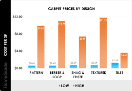 Carpet Density Rating Chart 2019 Carpet Installation Cost Replacement Cost Per Square Foot