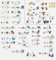 Pokemon Evolution Level Online Charts Collection