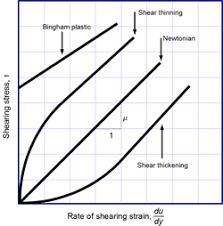 Viscosity Wikipedia