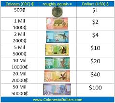 Colones To Dollars Chart