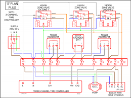 central heating controls and zoning diywiki splanplus3chan png