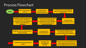 Coconut Oil Production Flow Chart Virgin Coconut Oil Extraction Process Ppt Video Online