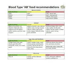 A Ve Blood Group Diet Chart 30 Blood Type Diet Charts Printable Tables Template Lab