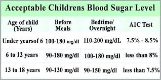 Blood Sugar Chart For Toddlers 73 Inquisitive Blood Sugar Levels Chart Non Diabetic