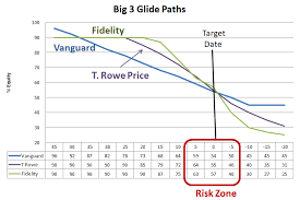 Vanguard Glide Path Chart Is Your Target Date Fund Safe